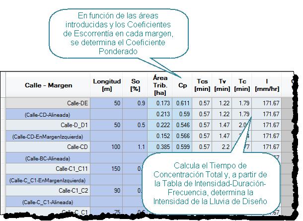 Parametros-hidrologicos-en-Sistemas-de-Drenaje-Urbano