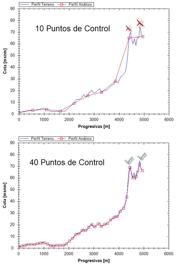 Efecto-del-Numero-de-Puntos-de-Control-en-el-Perfil-de-Analisis