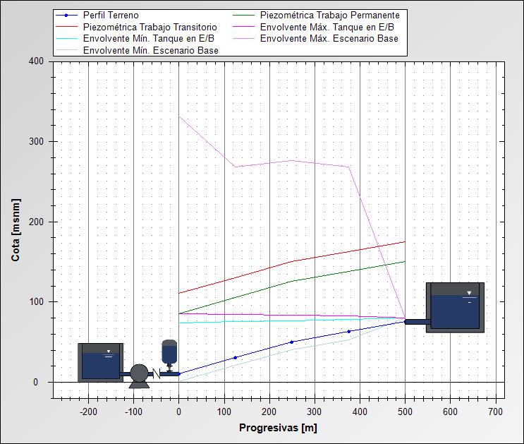 Es posible Comparar las Piezométricas para Distintos Escenarios