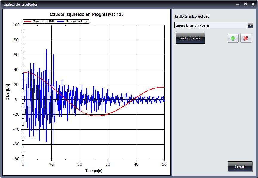 Visualice los resultados de Presiones y Caudales en Gráficos a los cuales podrá dar formato para lograr mejor resalte