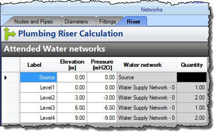 Table-of-Attended-Water-Networks-by-Plumbing-Riser