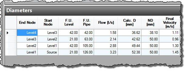 Results-for-Plumbing-Riser-Pipes