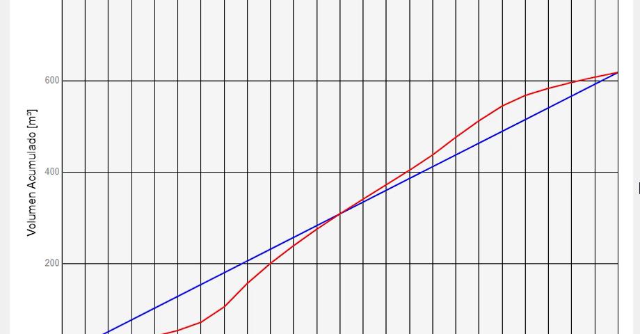 C lculo de la capacidad del tanque de la red de for Calculadora de redes